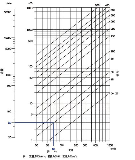 换算表:流速,流量,管径