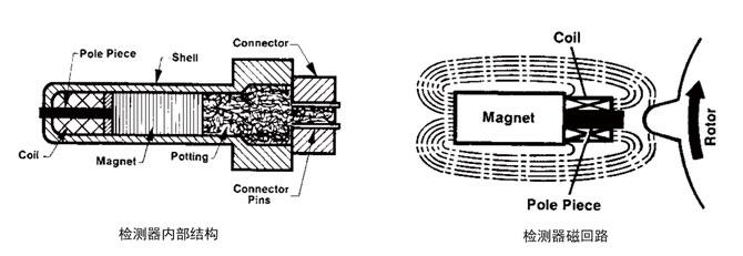 FR80涡轮式流量计(轴承型)检测器