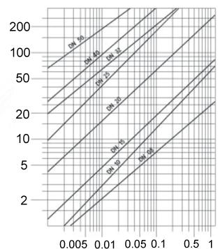 压力降曲线图