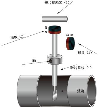 簧片接触器功能